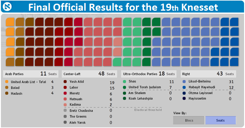 Final Official Results for the 19th Knesset