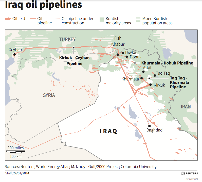 Iraq oil lines