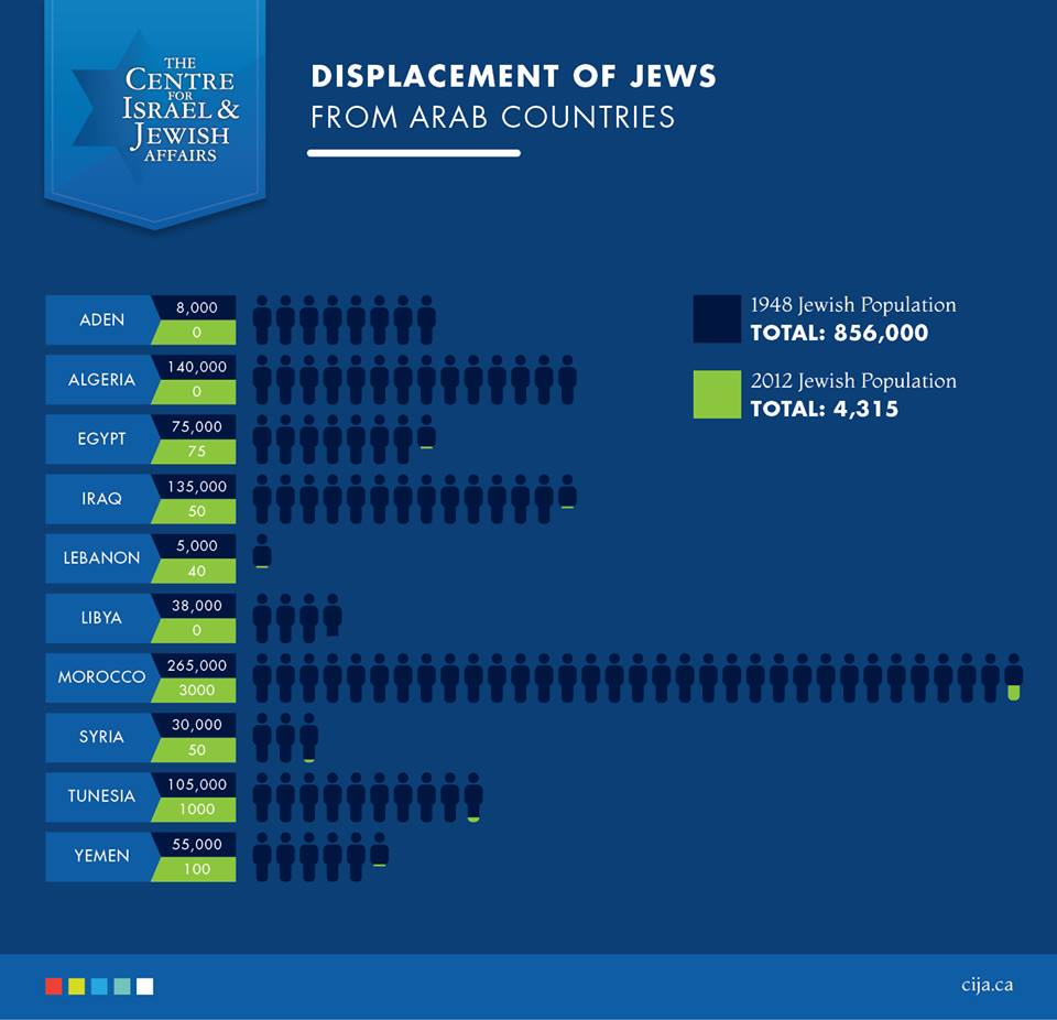 The Banishment of Jews from Arab countries