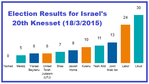 20th Knesset