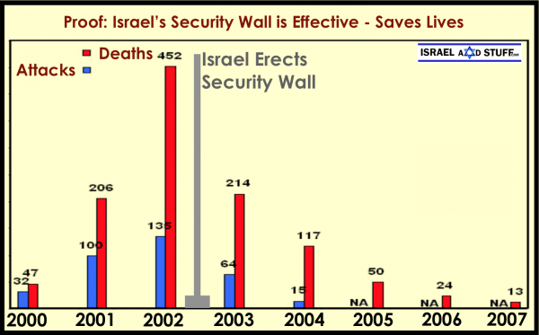 Israel's Security Wall Graph