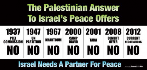 palestinians-always-regets-peace-with-israel-standwithus