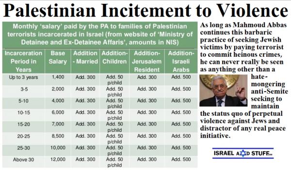 palestinian-pension-pricelist-paid-by-abbas